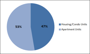 Streeterville share of apartment units versus the share of houses and condos.