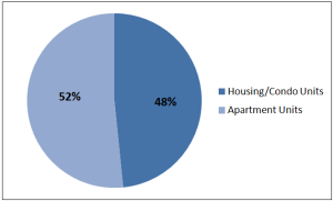 River North's share of apartment units versus the share of houses and condos.